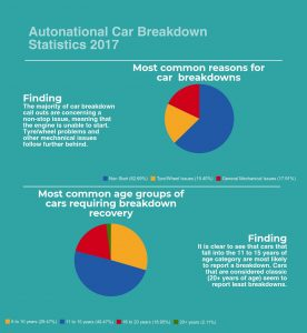 Autonational car breakdown statistics 2017