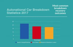 Graph showing Car Breakdown and Roadside Recovery Trends 2017